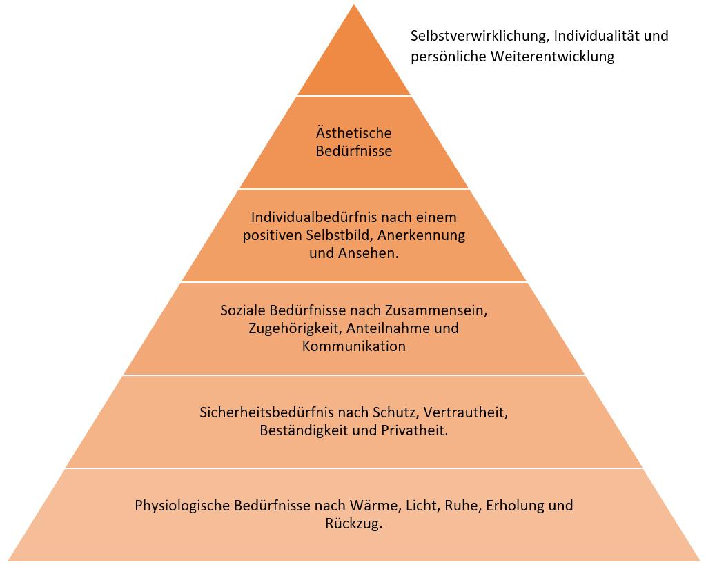 Wohnpsychologie, Bedürfnisse nach Maslow